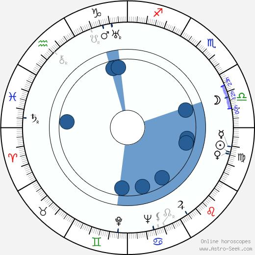 Tala Birell wikipedia, horoscope, astrology, instagram