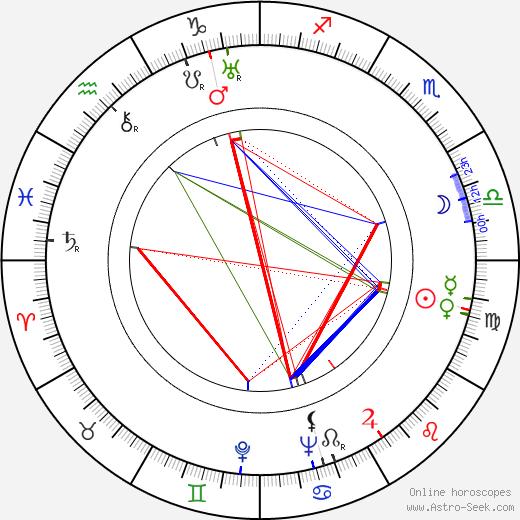Tala Birell tema natale, oroscopo, Tala Birell oroscopi gratuiti, astrologia
