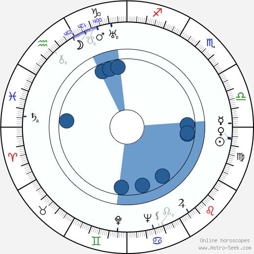 Věra Hlavatá wikipedia, horoscope, astrology, instagram