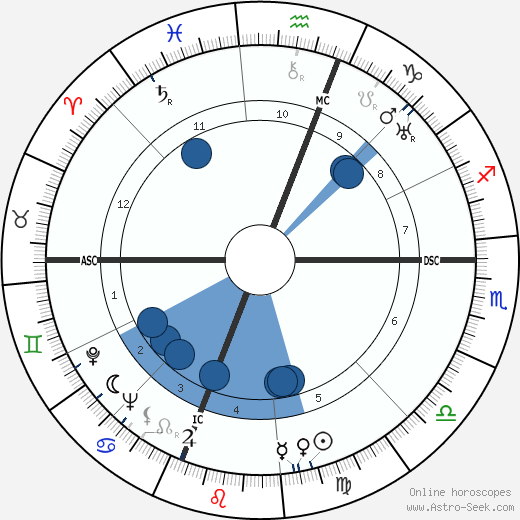 Walter Reuther wikipedia, horoscope, astrology, instagram