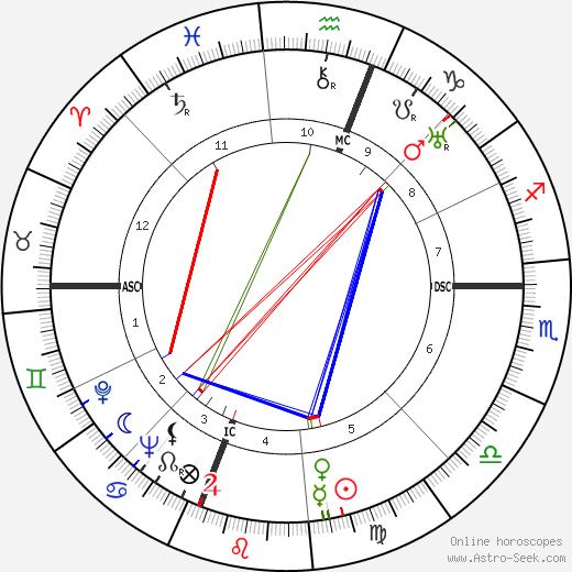 Walter Reuther tema natale, oroscopo, Walter Reuther oroscopi gratuiti, astrologia