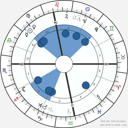 Walter Wiemken horoscope, astrology, sign, zodiac, date of birth, instagram