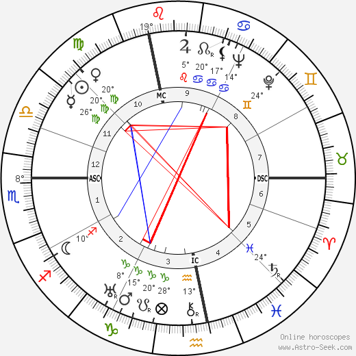 Walter Wiemken birth chart, biography, wikipedia 2019, 2020