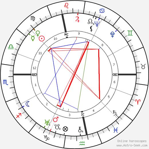 Walter Wiemken birth chart, Walter Wiemken astro natal horoscope, astrology
