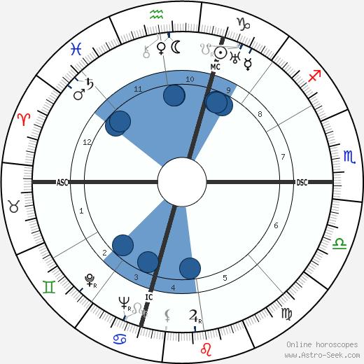 Arthur Davis Hasler wikipedia, horoscope, astrology, instagram