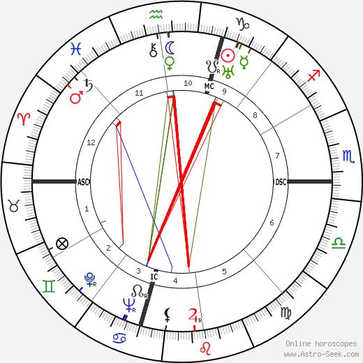Arthur Davis Hasler tema natale, oroscopo, Arthur Davis Hasler oroscopi gratuiti, astrologia