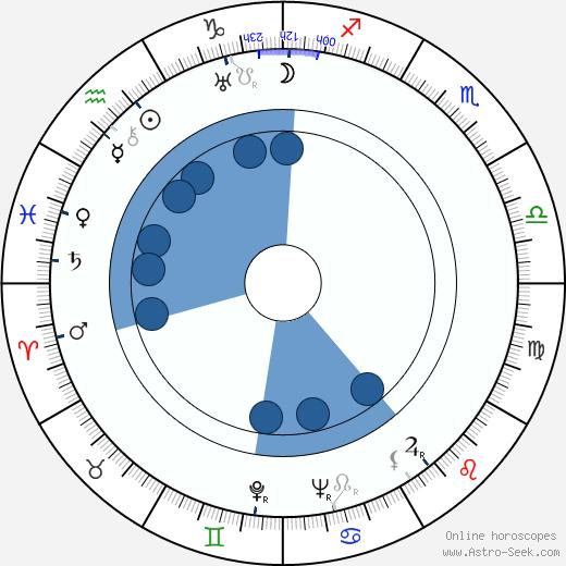 Dragutin Todić wikipedia, horoscope, astrology, instagram
