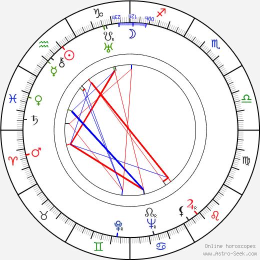 Dragutin Todić tema natale, oroscopo, Dragutin Todić oroscopi gratuiti, astrologia