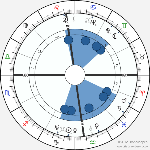 Edward Teller wikipedia, horoscope, astrology, instagram