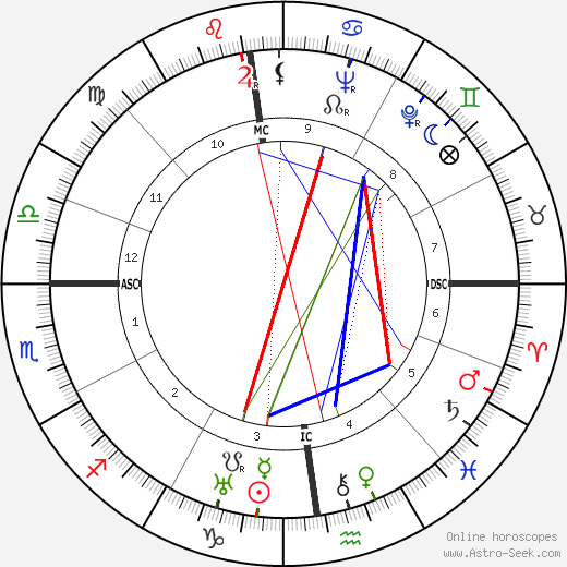 Edward Teller astro natal birth chart, Edward Teller horoscope, astrology