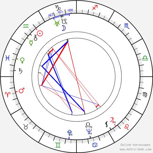 Eero Lauresalo birth chart, Eero Lauresalo astro natal horoscope, astrology