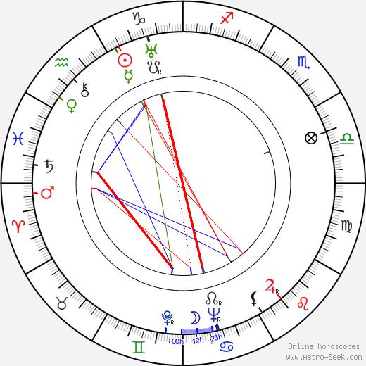 Этель Мерман Ethel Merman день рождения гороскоп, Ethel Merman Натальная карта онлайн