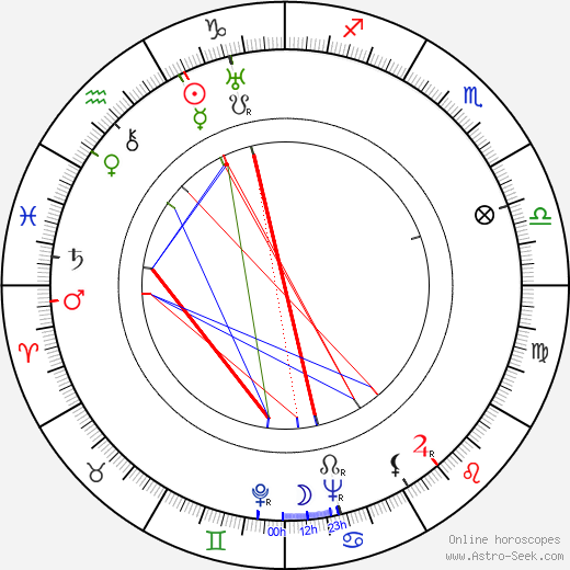Ethel Merman birth chart, Ethel Merman astro natal horoscope, astrology