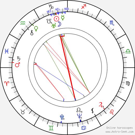 Francis Thompson tema natale, oroscopo, Francis Thompson oroscopi gratuiti, astrologia