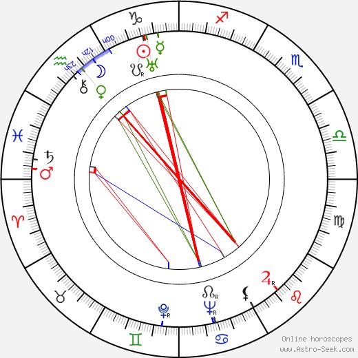 George Dolenz день рождения гороскоп, George Dolenz Натальная карта онлайн