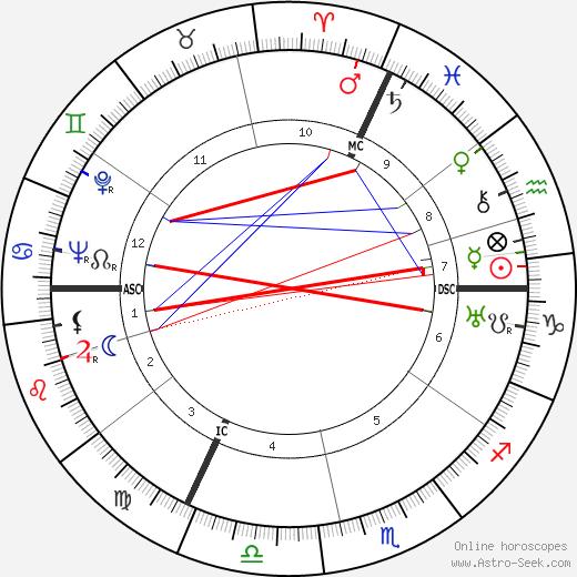 Georges Langelaan tema natale, oroscopo, Georges Langelaan oroscopi gratuiti, astrologia