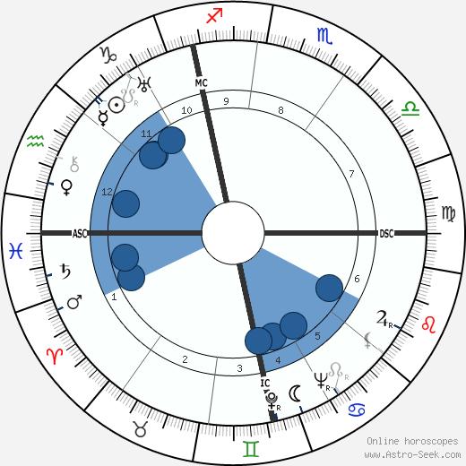 Gunter Prien wikipedia, horoscope, astrology, instagram