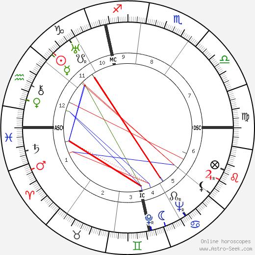 Gunter Prien день рождения гороскоп, Gunter Prien Натальная карта онлайн