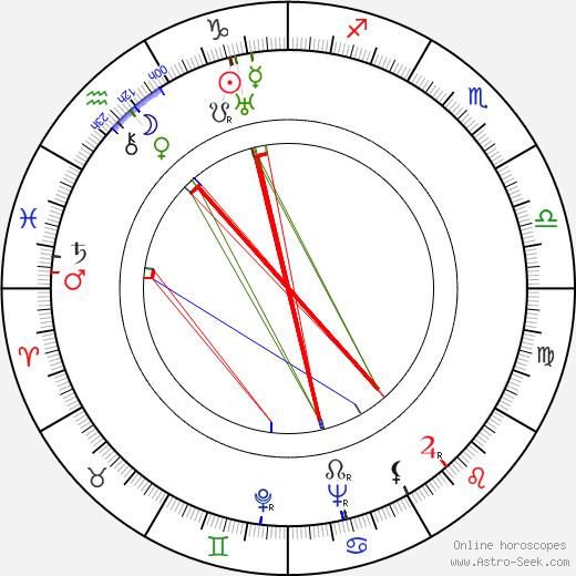 Harry Kurnitz день рождения гороскоп, Harry Kurnitz Натальная карта онлайн