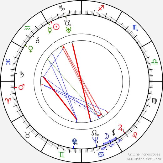 Jacob Bronowski день рождения гороскоп, Jacob Bronowski Натальная карта онлайн