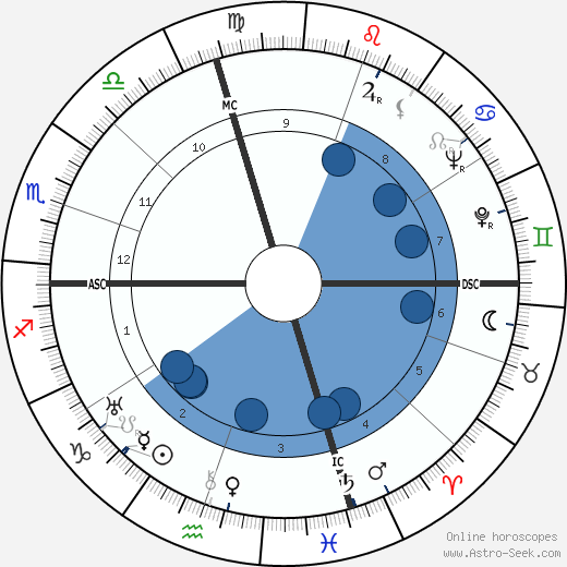 James Thomas Flexner wikipedia, horoscope, astrology, instagram