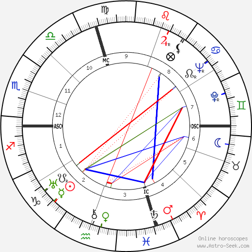James Thomas Flexner день рождения гороскоп, James Thomas Flexner Натальная карта онлайн