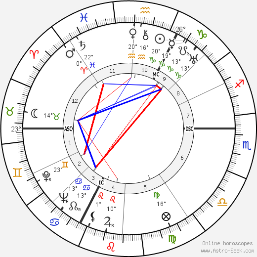 Jean Delannoy birth chart, biography, wikipedia 2018, 2019