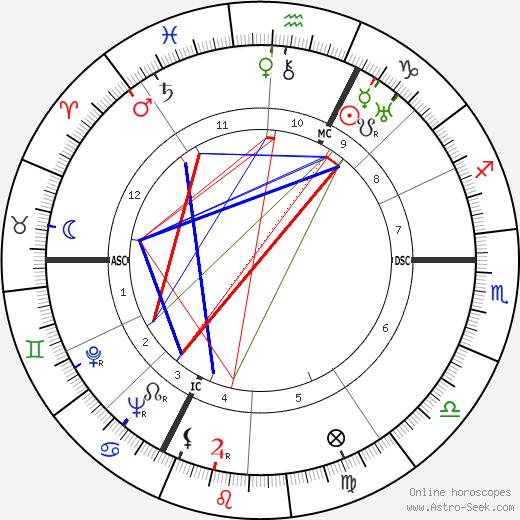 Jean Delannoy tema natale, oroscopo, Jean Delannoy oroscopi gratuiti, astrologia