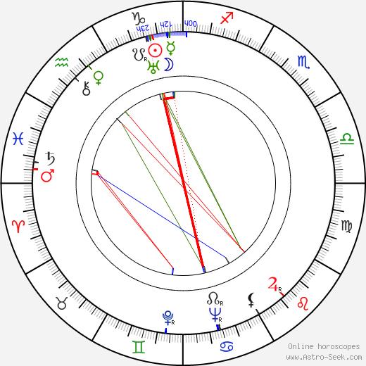 Kenner G. Kemp birth chart, Kenner G. Kemp astro natal horoscope, astrology