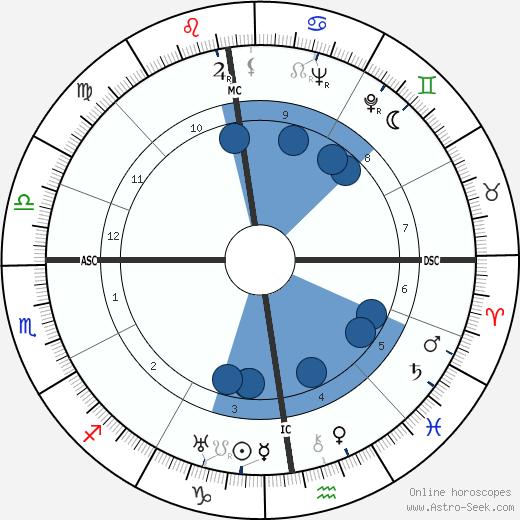 La Môme Moineau wikipedia, horoscope, astrology, instagram