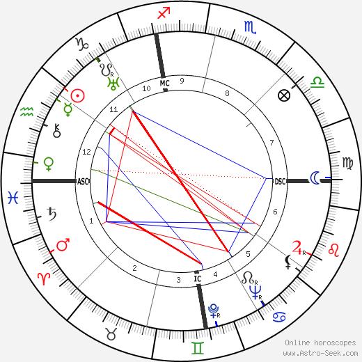 Лев Давидович Ландау Lev Davidovich Landau день рождения гороскоп, Lev Davidovich Landau Натальная карта онлайн