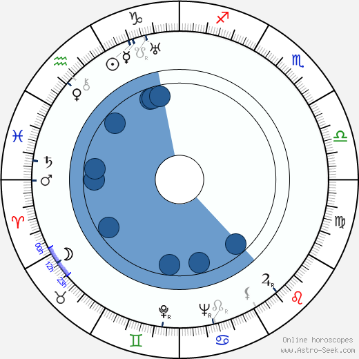 Lionel Stander wikipedia, horoscope, astrology, instagram