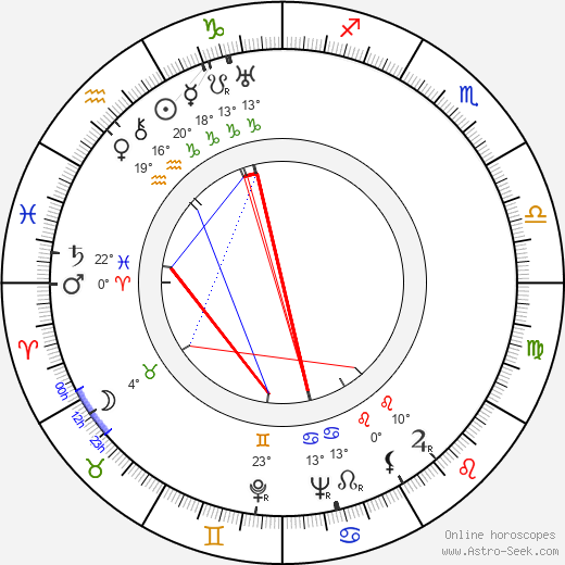 Lionel Stander birth chart, biography, wikipedia 2018, 2019