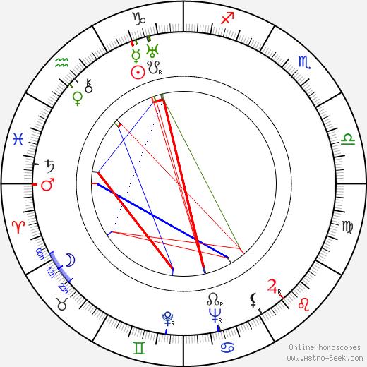 Lionel Stander astro natal birth chart, Lionel Stander horoscope, astrology