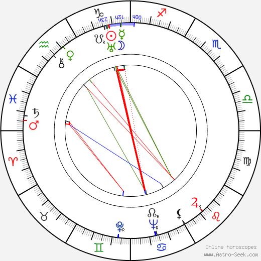 Lizzi Holzschuh astro natal birth chart, Lizzi Holzschuh horoscope, astrology