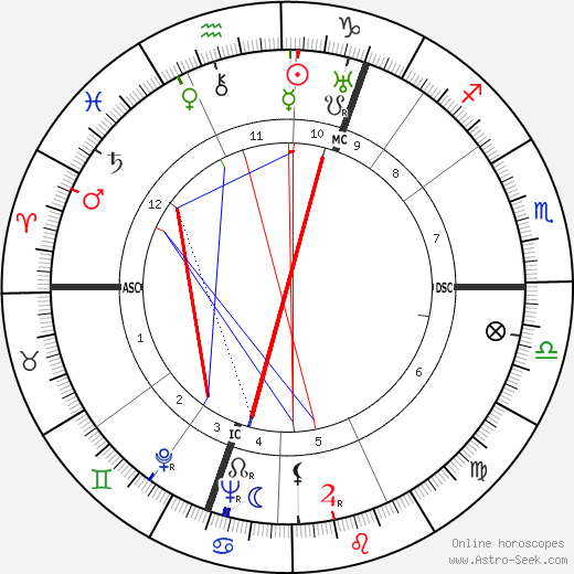 Lord John Wheatley astro natal birth chart, Lord John Wheatley horoscope, astrology