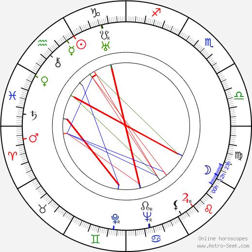 Nina Ninon день рождения гороскоп, Nina Ninon Натальная карта онлайн