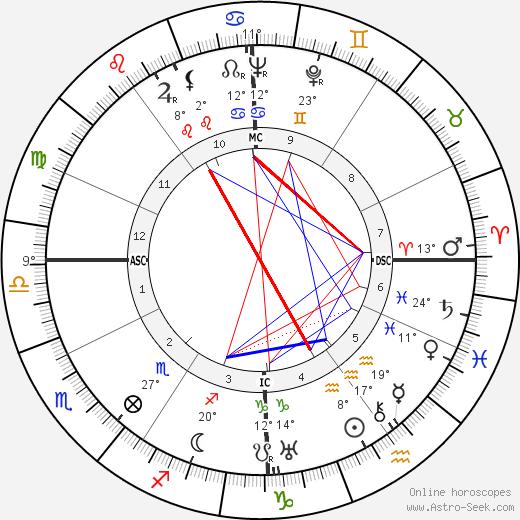 Piero Leonardi birth chart, biography, wikipedia 2019, 2020