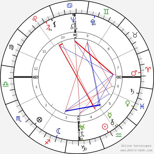 Piero Leonardi astro natal birth chart, Piero Leonardi horoscope, astrology