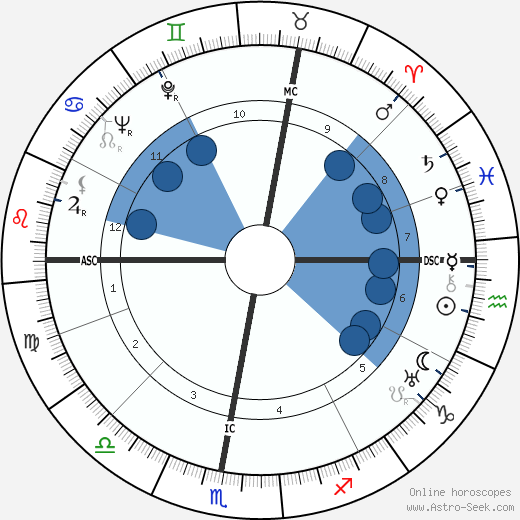 Robert Emmett Cantwell wikipedia, horoscope, astrology, instagram