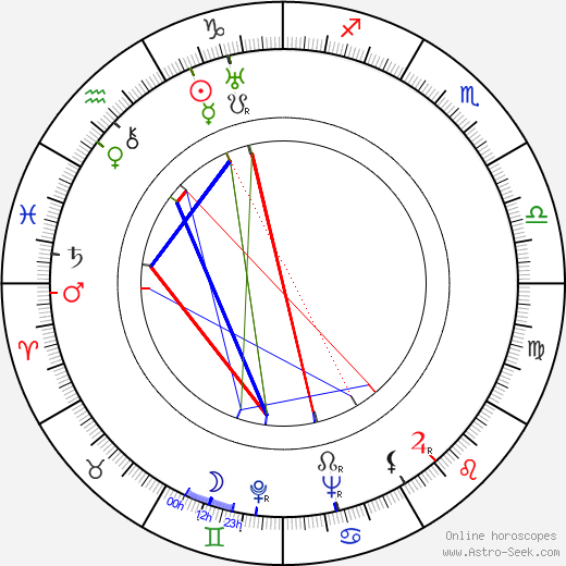 Russ Columbo tema natale, oroscopo, Russ Columbo oroscopi gratuiti, astrologia