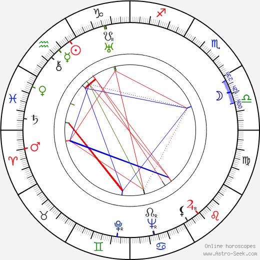 Růžena Porubská-Hurbanová tema natale, oroscopo, Růžena Porubská-Hurbanová oroscopi gratuiti, astrologia