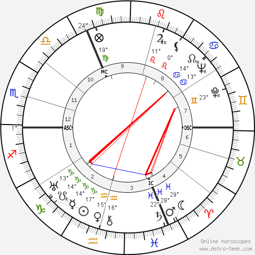 Simone de Beauvoir birth chart, biography, wikipedia 2020, 2021