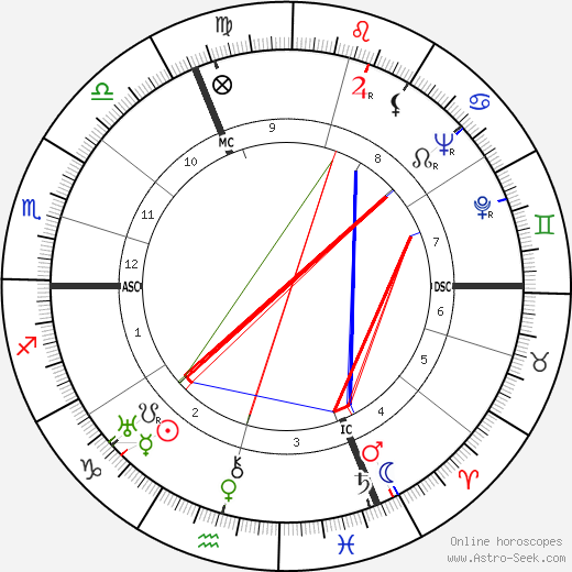 Simone de Beauvoir birth chart, Simone de Beauvoir astro natal horoscope, astrology
