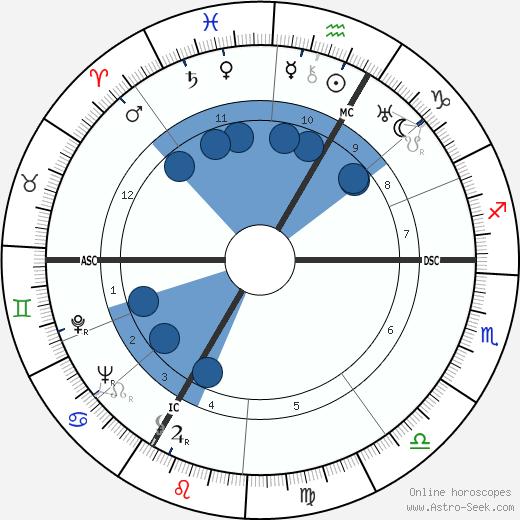 Simone Mathieu wikipedia, horoscope, astrology, instagram