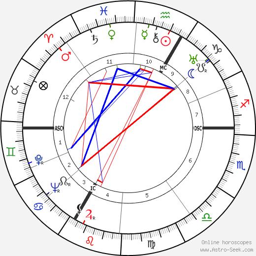 Simone Mathieu tema natale, oroscopo, Simone Mathieu oroscopi gratuiti, astrologia