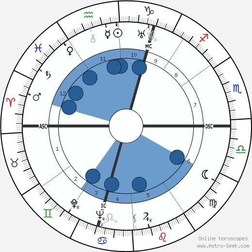 Stanislas-André Steeman wikipedia, horoscope, astrology, instagram