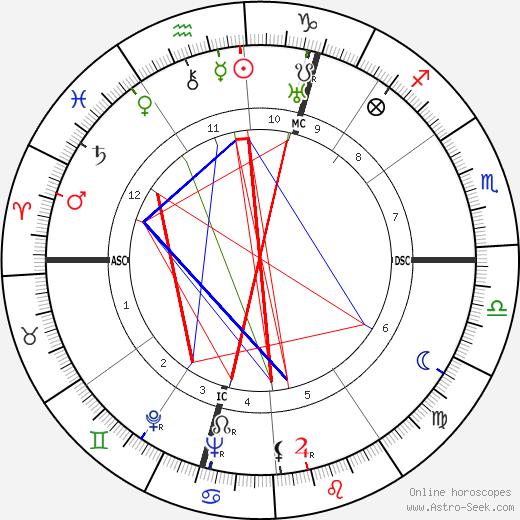 Stanislas-André Steeman astro natal birth chart, Stanislas-André Steeman horoscope, astrology