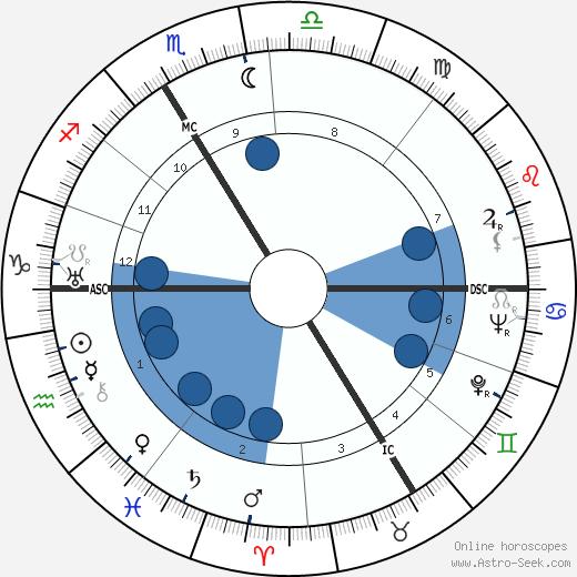 Stéphane Grappelli wikipedia, horoscope, astrology, instagram