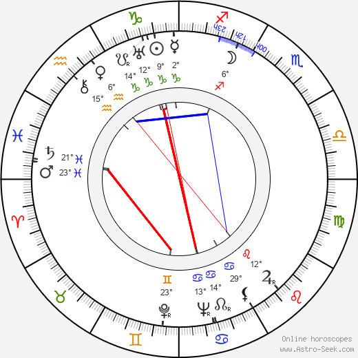 Zdeněk Hodr birth chart, biography, wikipedia 2018, 2019